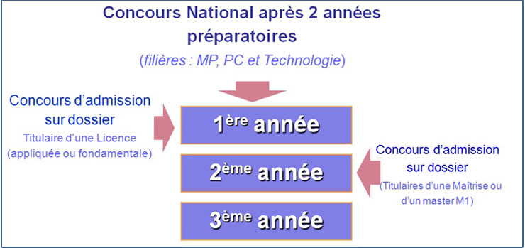 concour_national